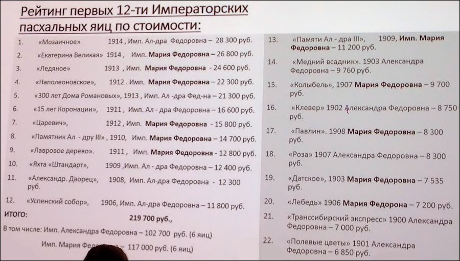 Ranking of the Cost for the First 12 [sic] Imperial Easter Eggs (Pейтинг первых 12-ти императорских пасхальных яиц по стоимости) (Courtesy Fabergé Museum, St. Petersburg)