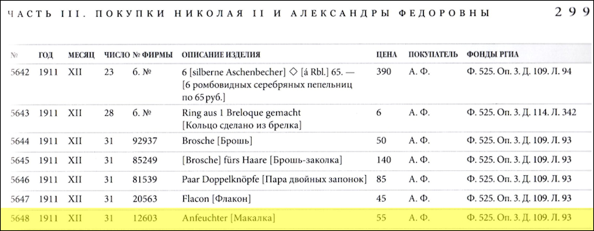 Fabergé Items of Late XIX - Early XX Century in the Collection of the State Museum of Pavlovsk, 2014, p. 299