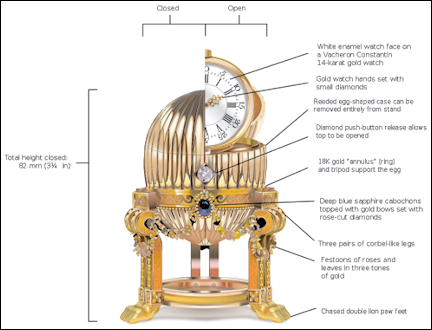 Diagram of the Third Imperial Egg
